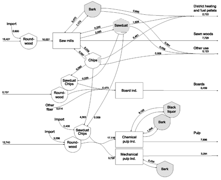 Commodity inputs to the forest industry and the flow through process to final products in 2004. Modified from Nilsson (2006). Numbers referes to Mt dry bio-mass matter.